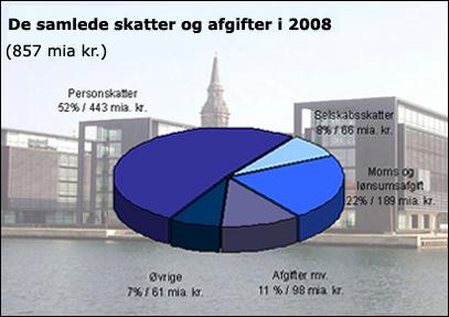 samlede_skatter_2008